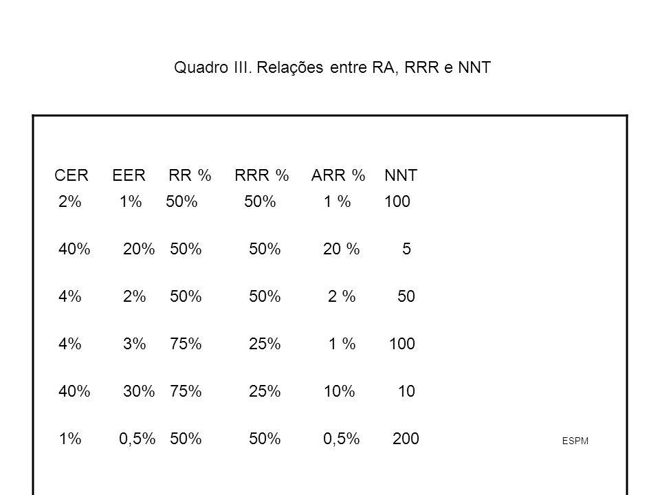 Quadro III. Relações entre RA, RRR e NNT
