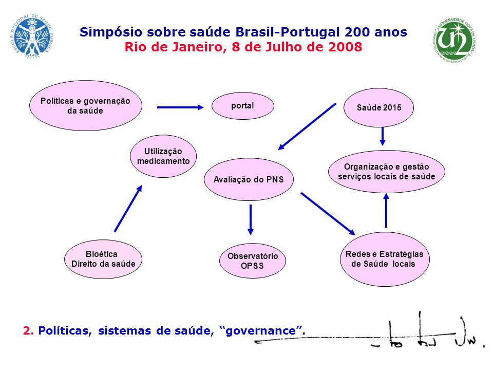 Simpósio sobre saúde Brasil-Portugal 200 anos