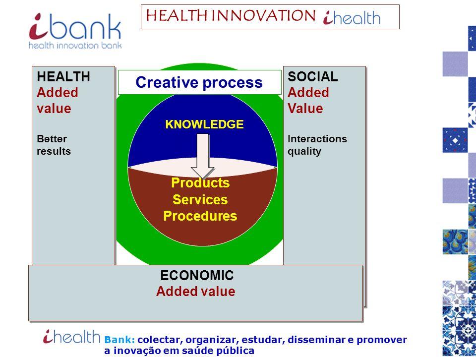 HEALTH INNOVATION Creative process HEALTH Added value SOCIAL Added