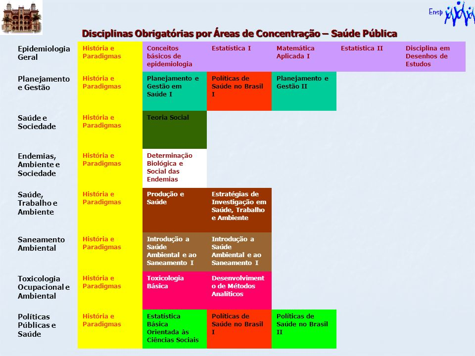 Disciplinas Obrigatórias por Áreas de Concentração – Saúde Pública