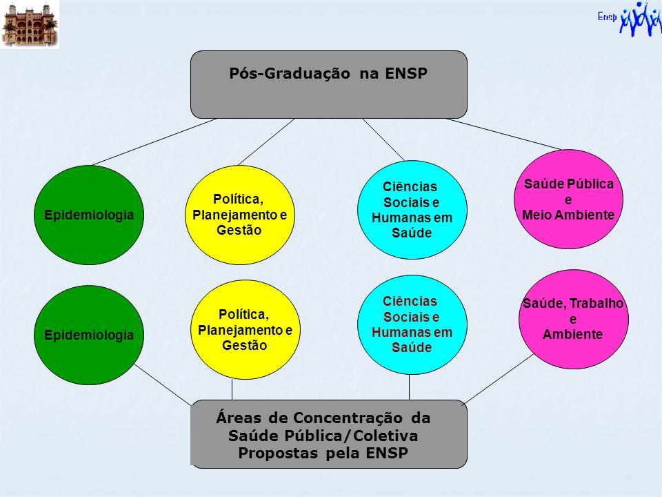 Áreas de Concentração da Saúde Pública/Coletiva Propostas pela ENSP