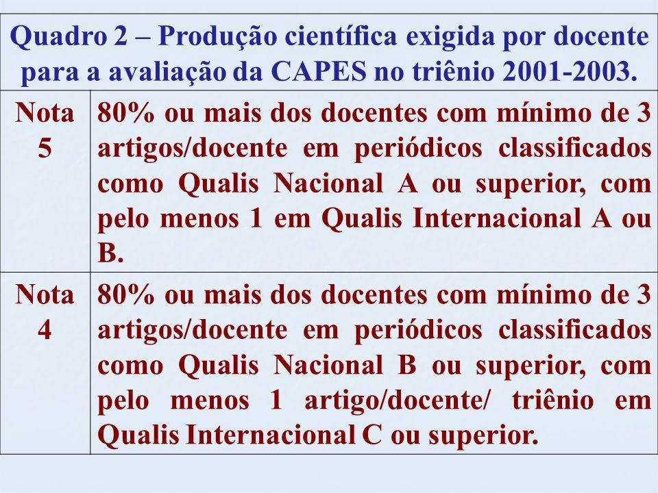 Quadro 2 – Produção científica exigida por docente para a avaliação da CAPES no triênio 2001-2003.
