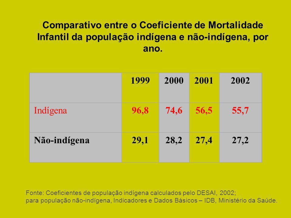 Comparativo entre o Coeficiente de Mortalidade Infantil da população indígena e não-indígena, por ano.