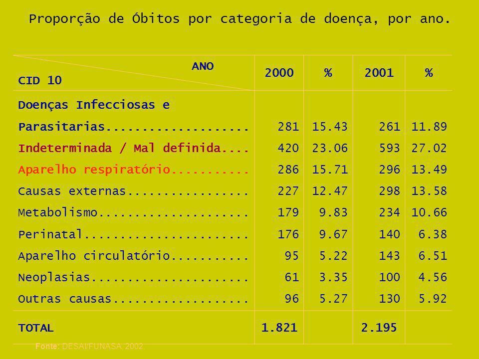 Proporção de Óbitos por categoria de doença, por ano.