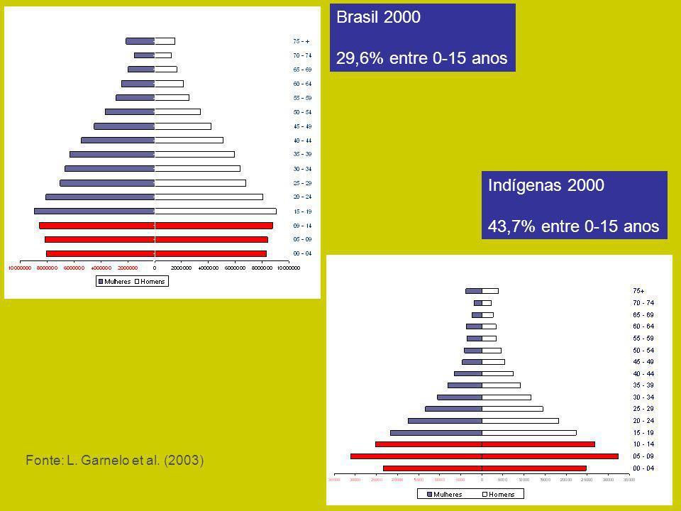 Brasil 2000 29,6% entre 0-15 anos Indígenas 2000 43,7% entre 0-15 anos