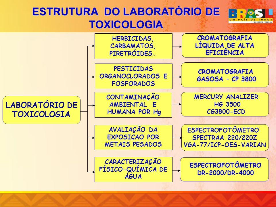 ESTRUTURA DO LABORATÓRIO DE TOXICOLOGIA