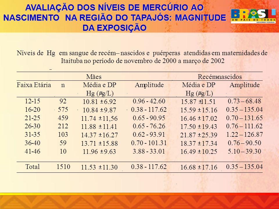 AVALIAÇÃO DOS NÍVEIS DE MERCÚRIO AO NASCIMENTO NA REGIÃO DO TAPAJÓS: MAGNITUDE DA EXPOSIÇÃO