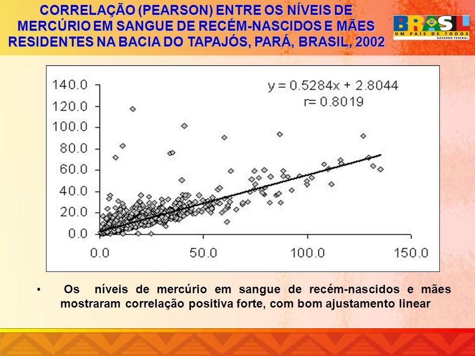 CORRELAÇÃO (PEARSON) ENTRE OS NÍVEIS DE MERCÚRIO EM SANGUE DE RECÉM-NASCIDOS E MÃES RESIDENTES NA BACIA DO TAPAJÓS, PARÁ, BRASIL, 2002