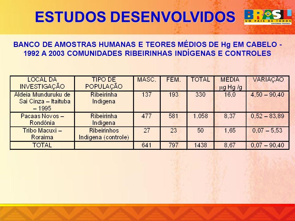 ESTUDOS DESENVOLVIDOS