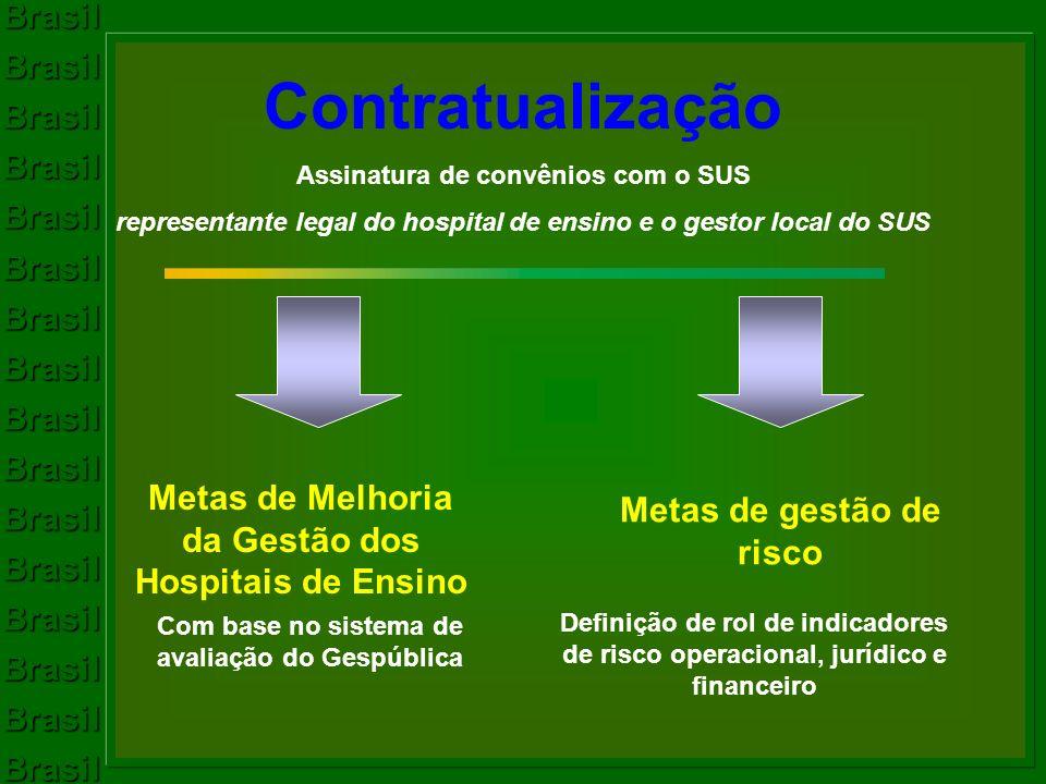 Contratualização Metas de Melhoria da Gestão dos Hospitais de Ensino
