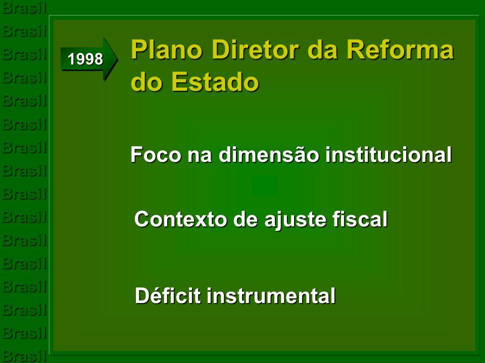 Foco na dimensão institucional Contexto de ajuste fiscal