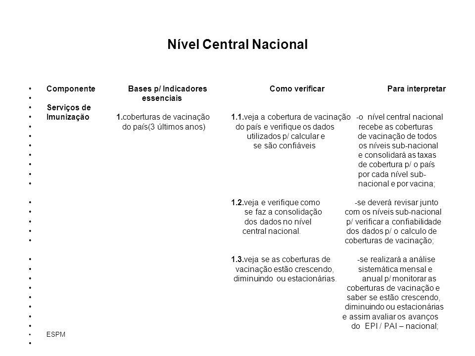 Nível Central Nacional