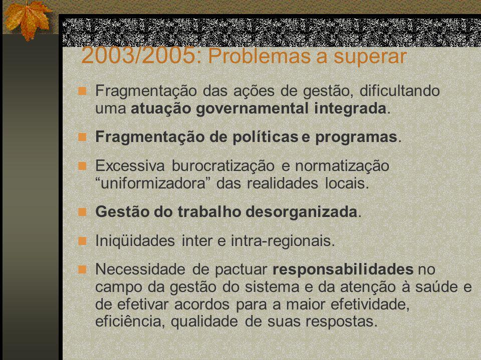 2003/2005: Problemas a superarFragmentação das ações de gestão, dificultando uma atuação governamental integrada.