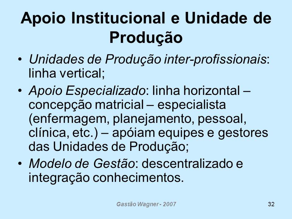 Apoio Institucional e Unidade de Produção