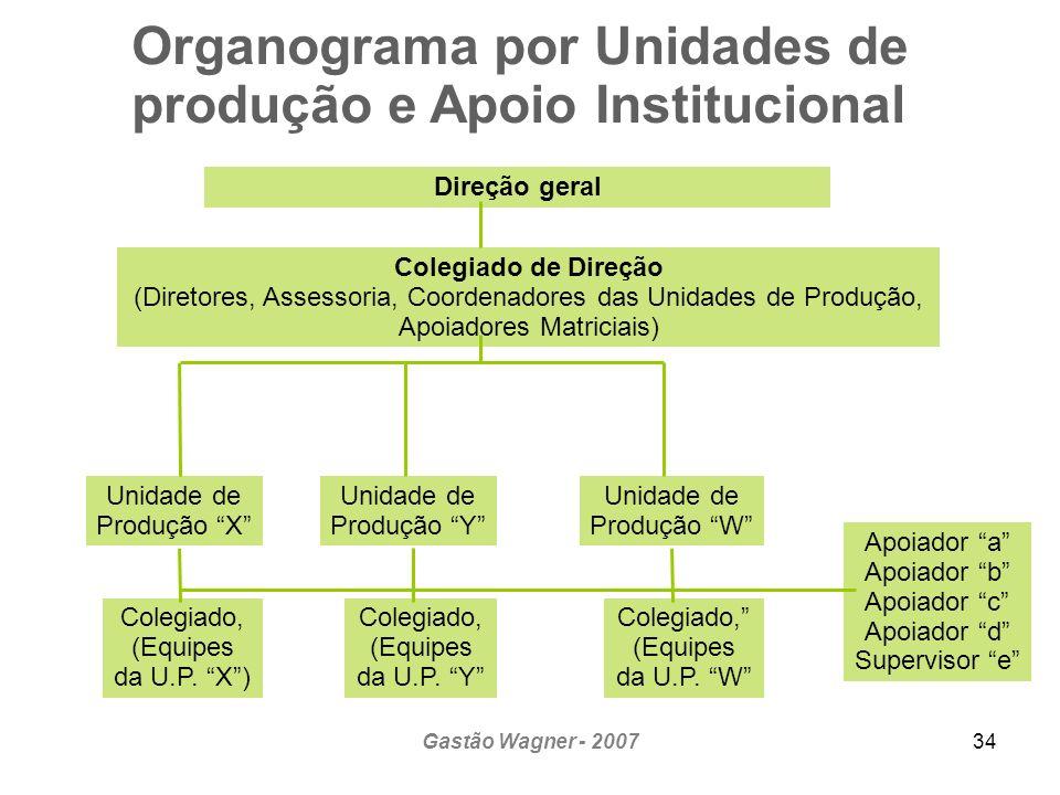 Organograma por Unidades de produção e Apoio Institucional