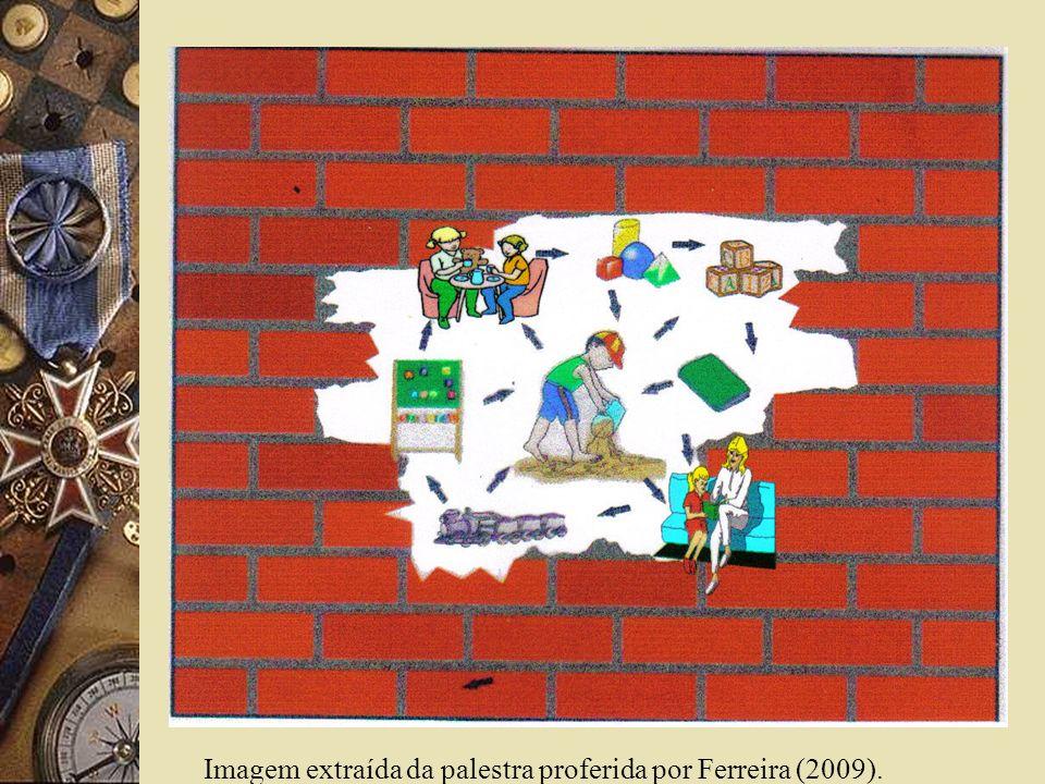 Imagem extraída da palestra proferida por Ferreira (2009).