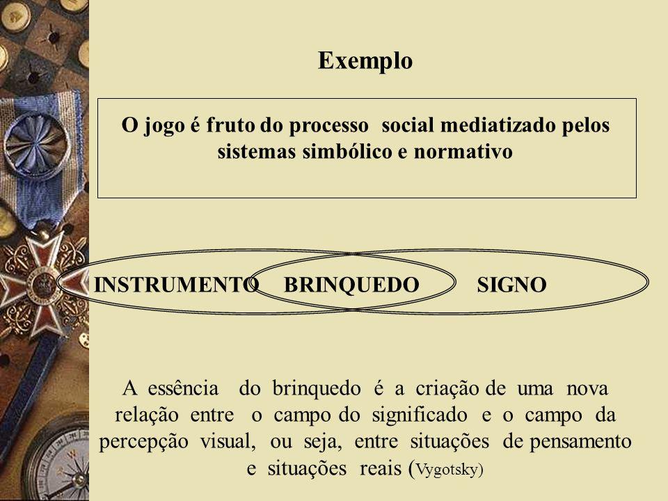 Exemplo O jogo é fruto do processo social mediatizado pelos sistemas simbólico e normativo. INSTRUMENTO BRINQUEDO SIGNO.