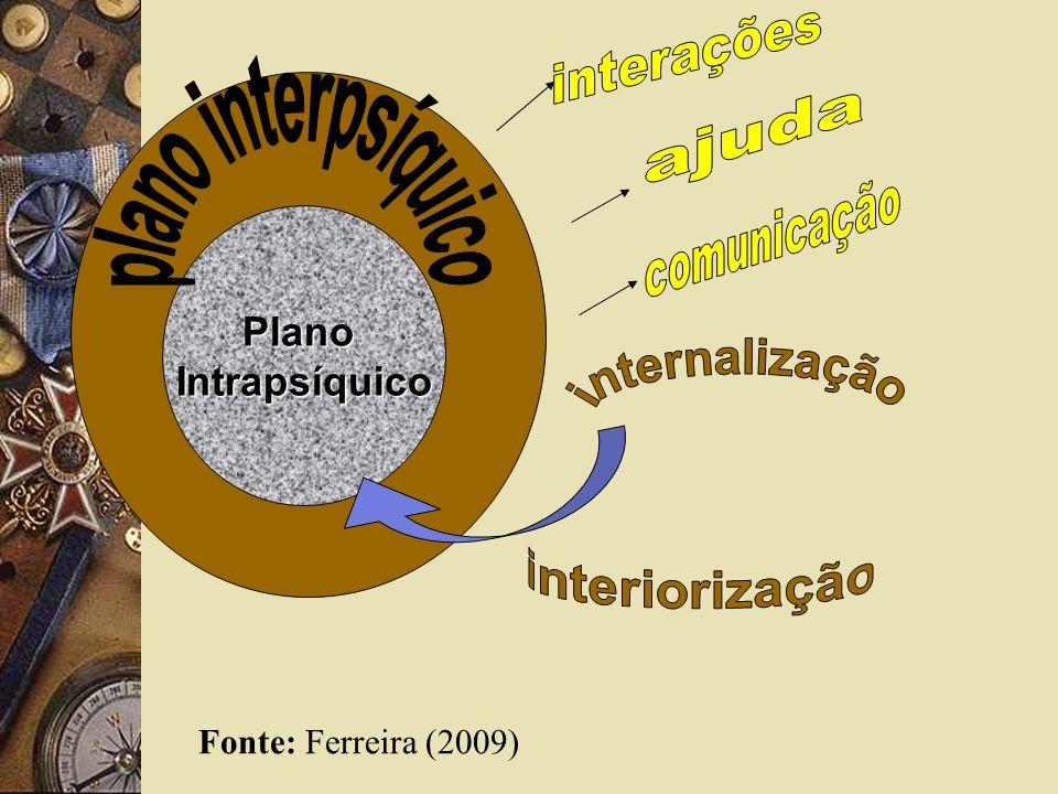 interações plano interpsíquico ajuda comunicação internalização