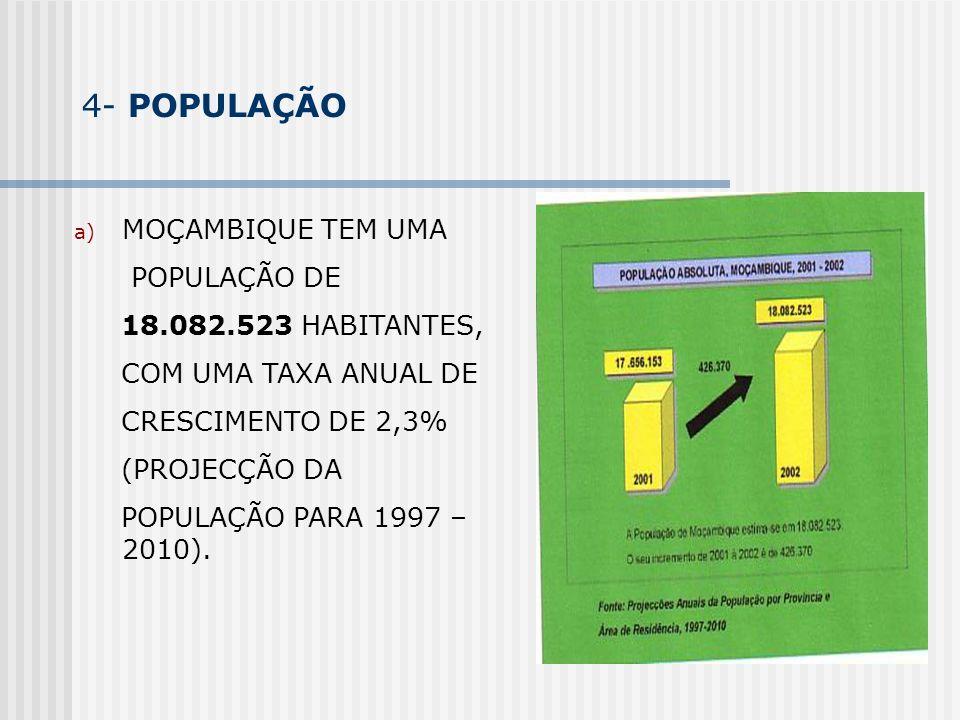 4- POPULAÇÃO MOÇAMBIQUE TEM UMA POPULAÇÃO DE 18.082.523 HABITANTES,