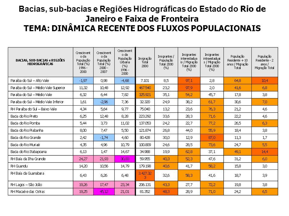 Bacias, sub-bacias e Regiões Hidrográficas do Estado do Rio de Janeiro e Faixa de Fronteira TEMA: DINÂMICA RECENTE DOS FLUXOS POPULACIONAIS