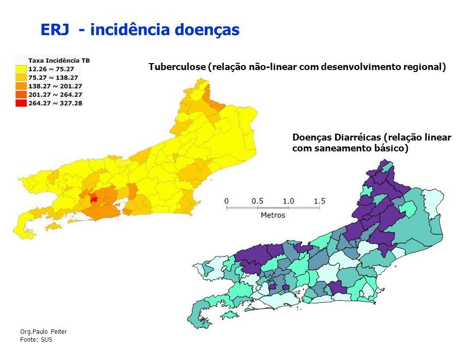 ERJ - incidência doenças