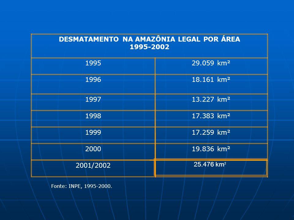 DESMATAMENTO NA AMAZÔNIA LEGAL POR ÁREA