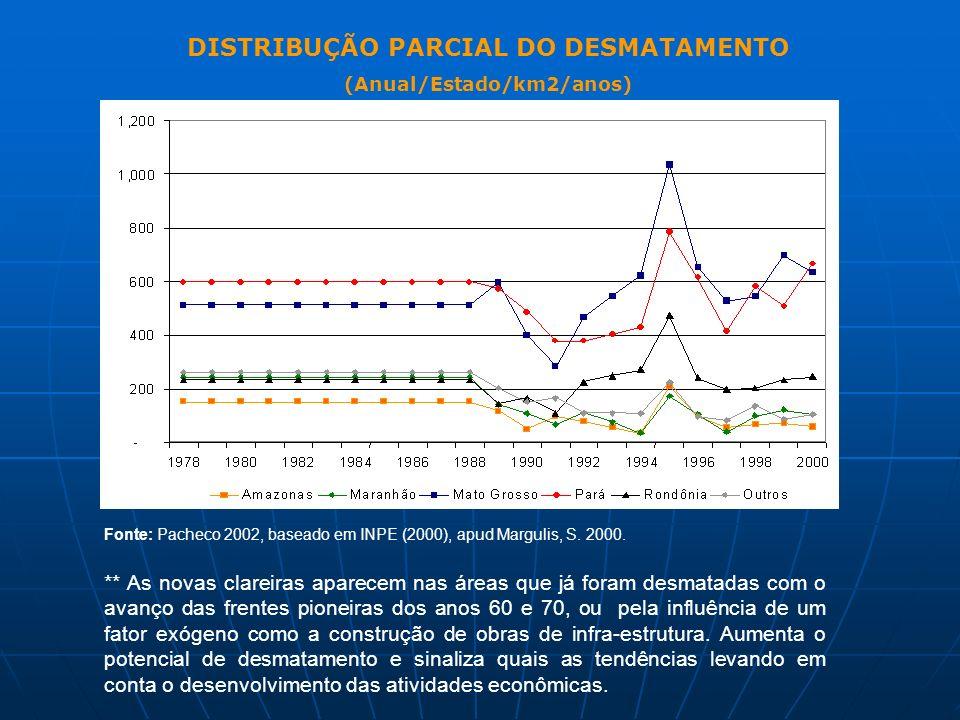 DISTRIBUÇÃO PARCIAL DO DESMATAMENTO (Anual/Estado/km2/anos)