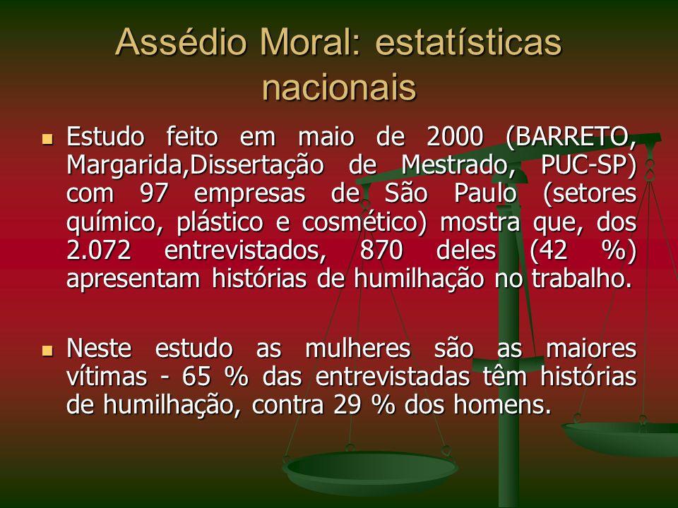 Assédio Moral: estatísticas nacionais