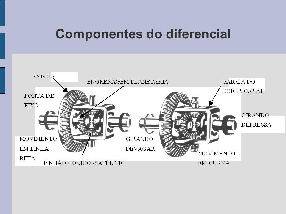 Componentes do diferencial