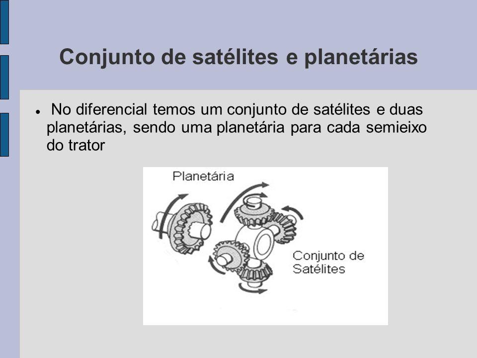 Conjunto de satélites e planetárias