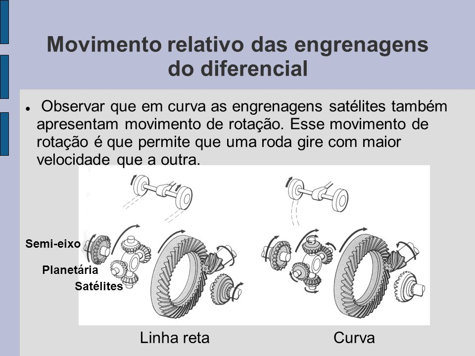 Movimento relativo das engrenagens do diferencial