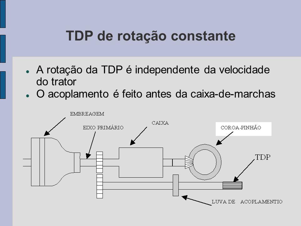 TDP de rotação constante