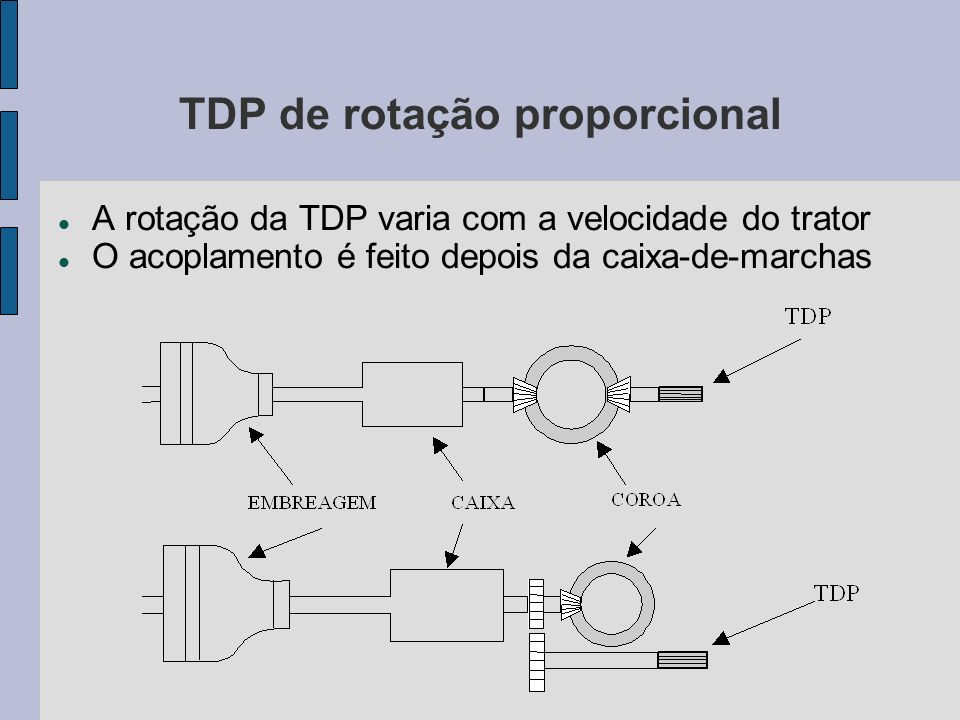 TDP de rotação proporcional