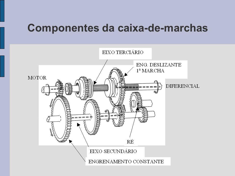 Componentes da caixa-de-marchas