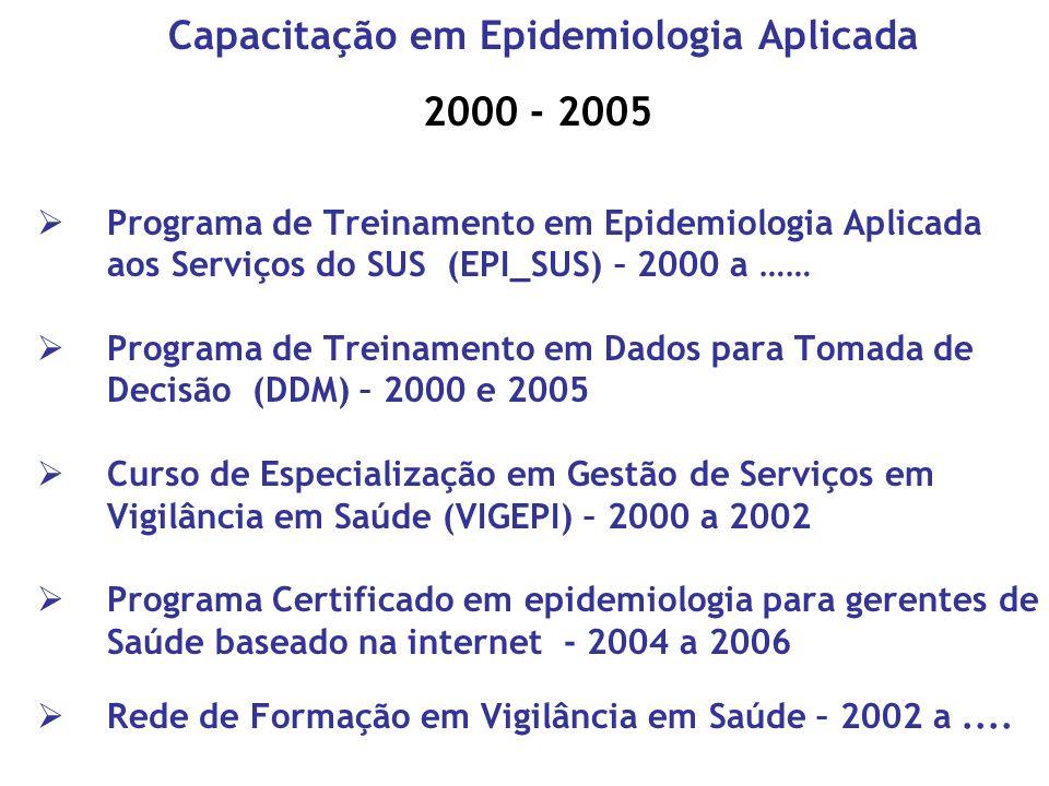 Capacitação em Epidemiologia Aplicada