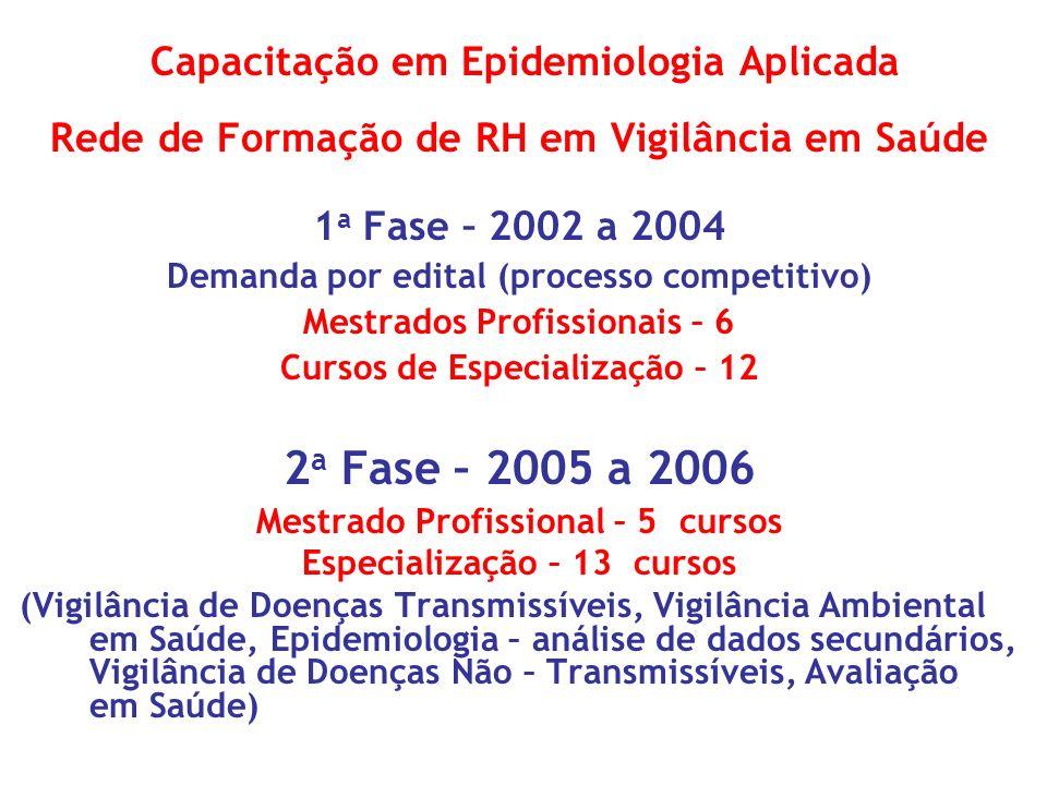 2a Fase – 2005 a 2006 Capacitação em Epidemiologia Aplicada