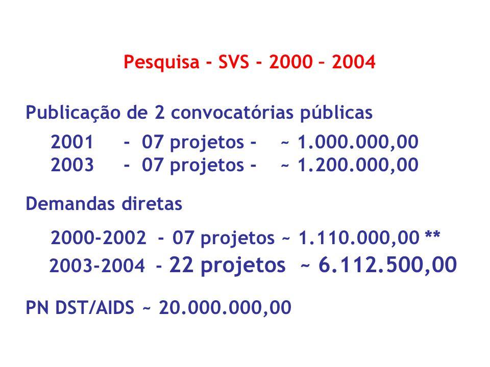 Pesquisa - SVS - 2000 – 2004 Publicação de 2 convocatórias públicas. 2001 - 07 projetos - ~ 1.000.000,00.