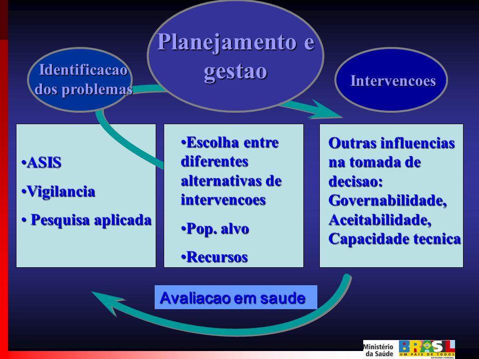 Planejamento e gestao Identificacao Intervencoes dos problemas