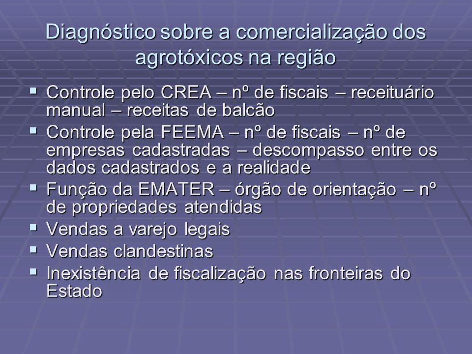 Diagnóstico sobre a comercialização dos agrotóxicos na região