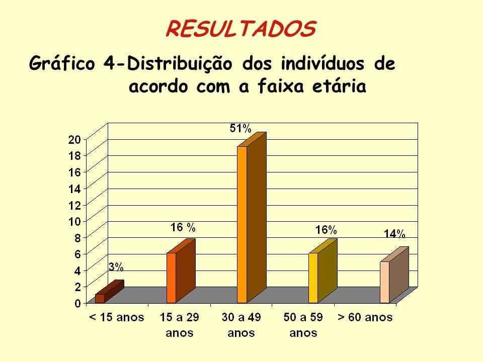 Gráfico 4-Distribuição dos indivíduos de acordo com a faixa etária