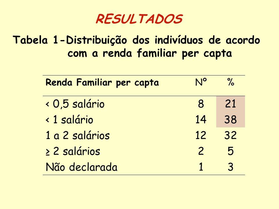 RESULTADOS Tabela 1-Distribuição dos indivíduos de acordo com a renda familiar per capta. Renda Familiar per capta.