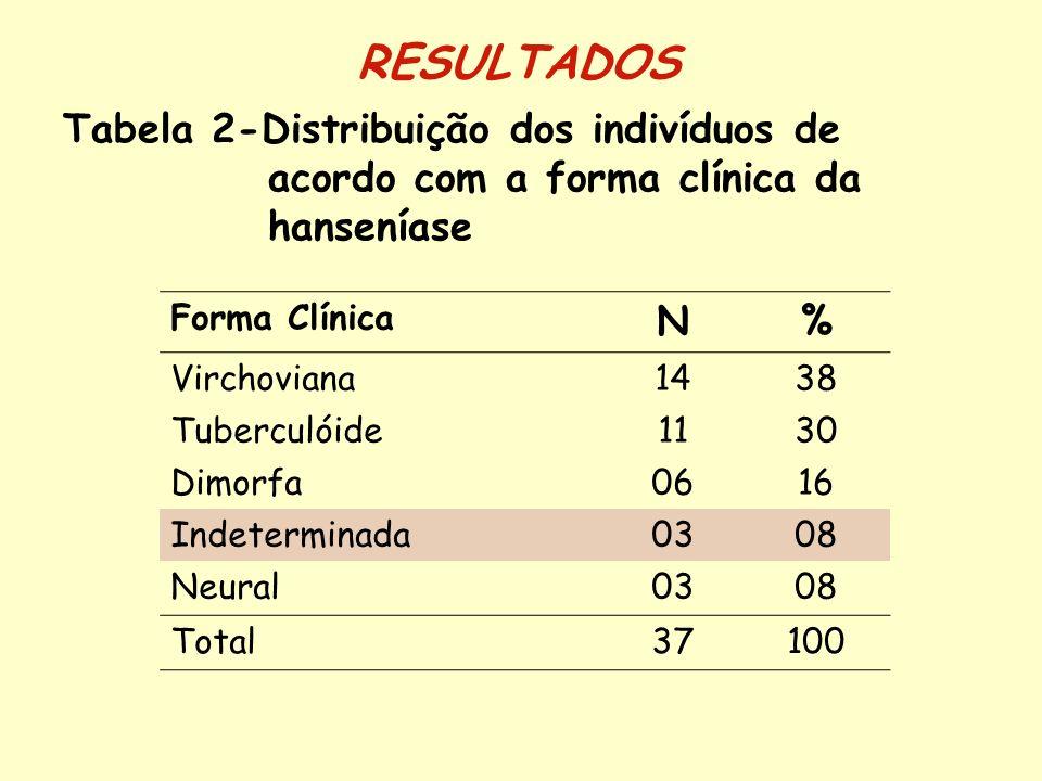 RESULTADOS Tabela 2-Distribuição dos indivíduos de acordo com a forma clínica da hanseníase. Forma Clínica.