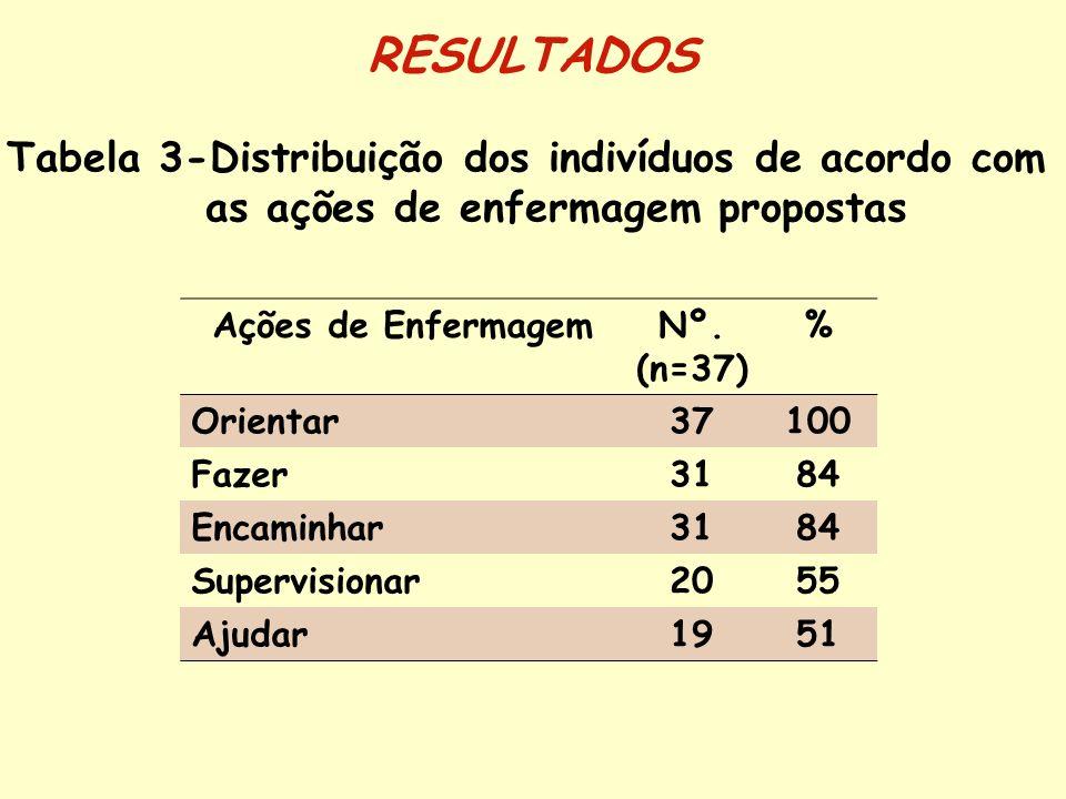 RESULTADOS Tabela 3-Distribuição dos indivíduos de acordo com as ações de enfermagem propostas. Ações de Enfermagem.