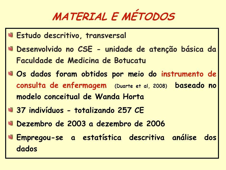 MATERIAL E MÉTODOS Estudo descritivo, transversal