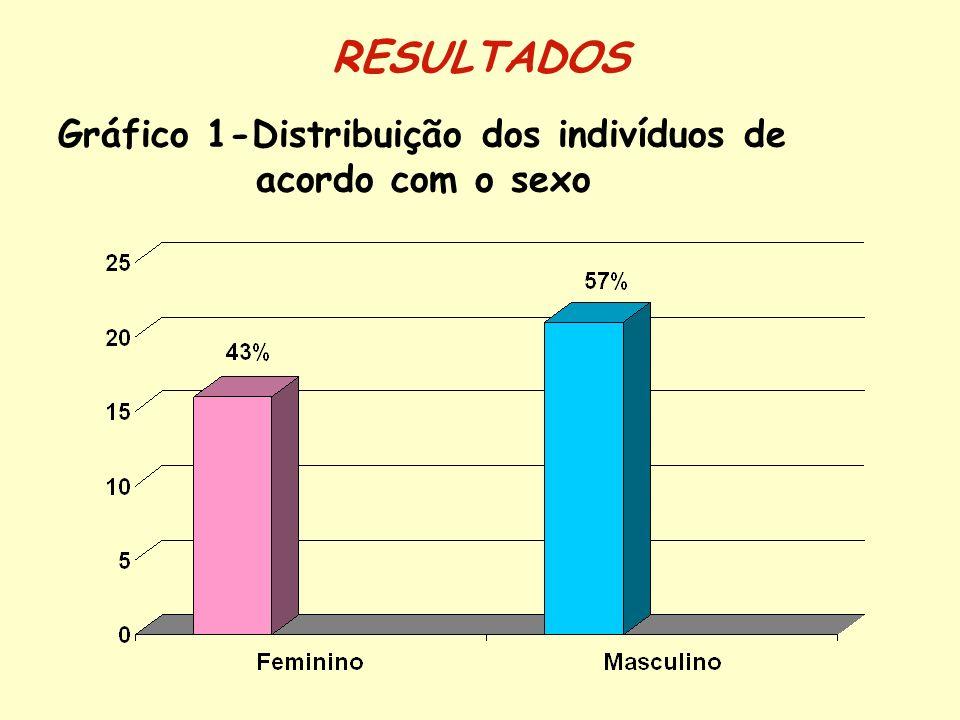 Gráfico 1-Distribuição dos indivíduos de acordo com o sexo