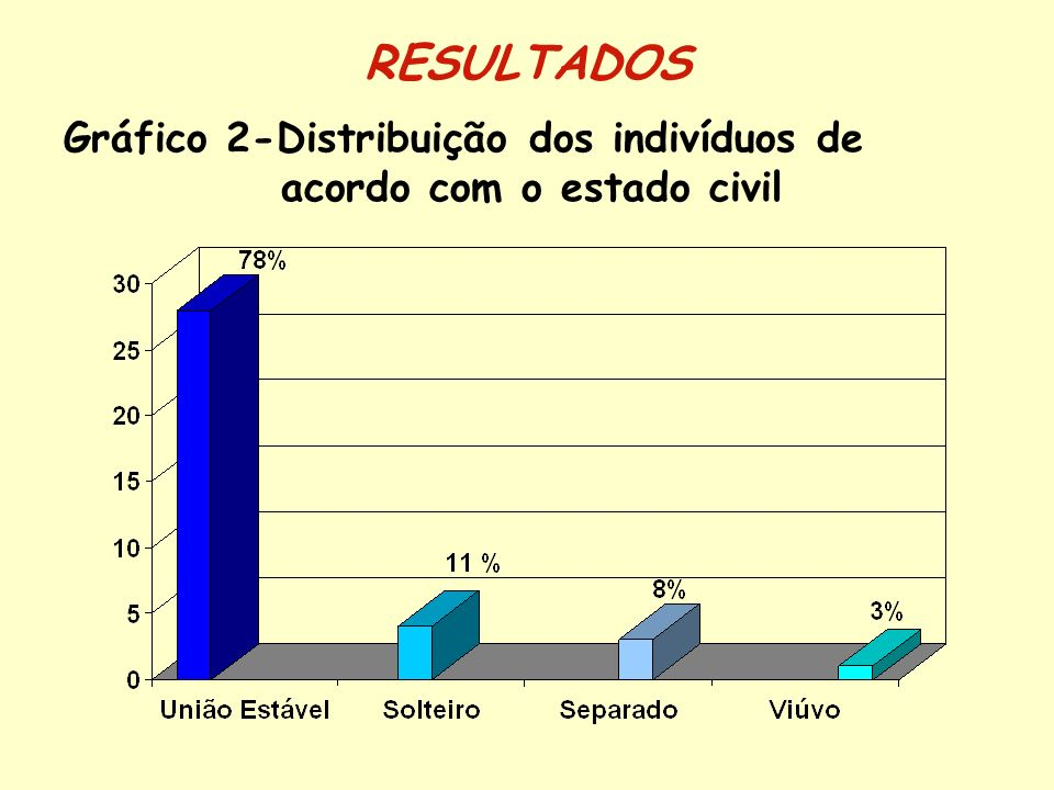 Gráfico 2-Distribuição dos indivíduos de acordo com o estado civil