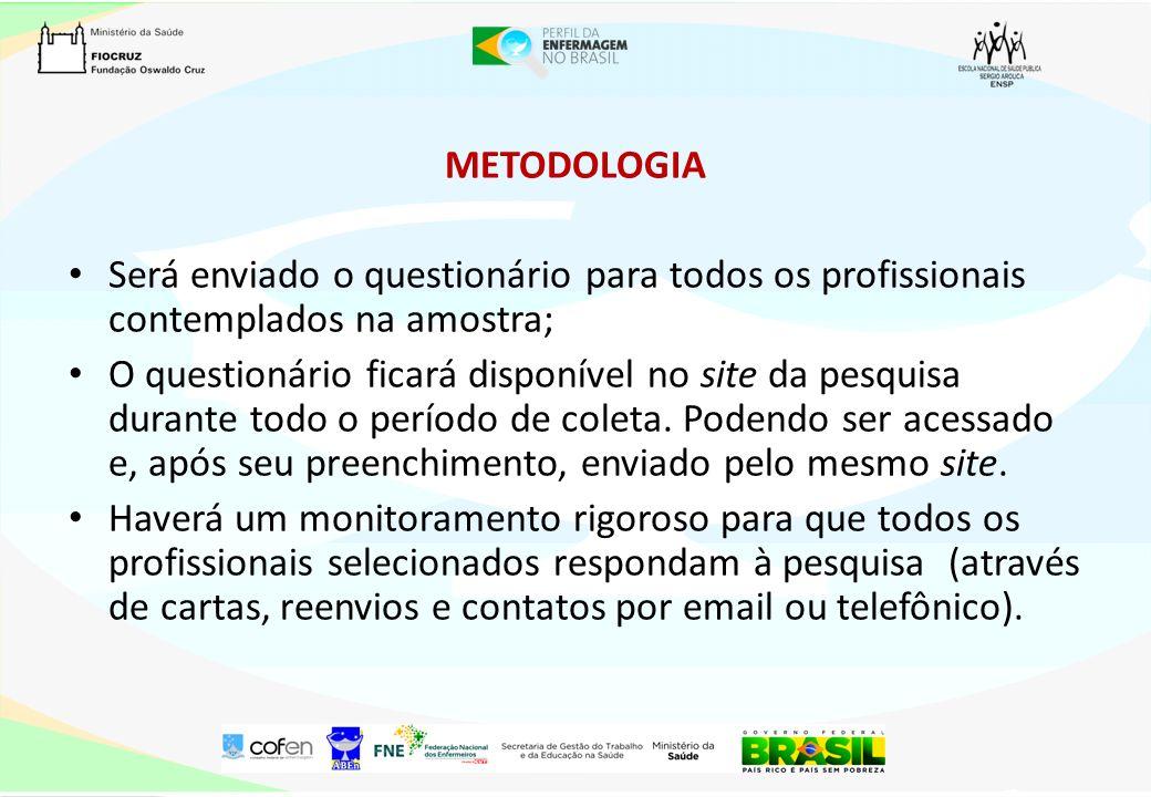 METODOLOGIA Será enviado o questionário para todos os profissionais contemplados na amostra;