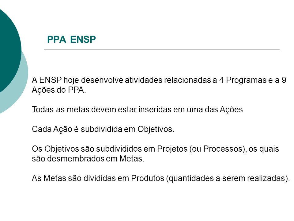 PPA ENSP A ENSP hoje desenvolve atividades relacionadas a 4 Programas e a 9 Ações do PPA. Todas as metas devem estar inseridas em uma das Ações.