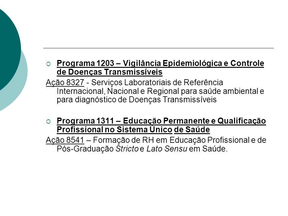 Programa 1203 – Vigilância Epidemiológica e Controle de Doenças Transmissíveis