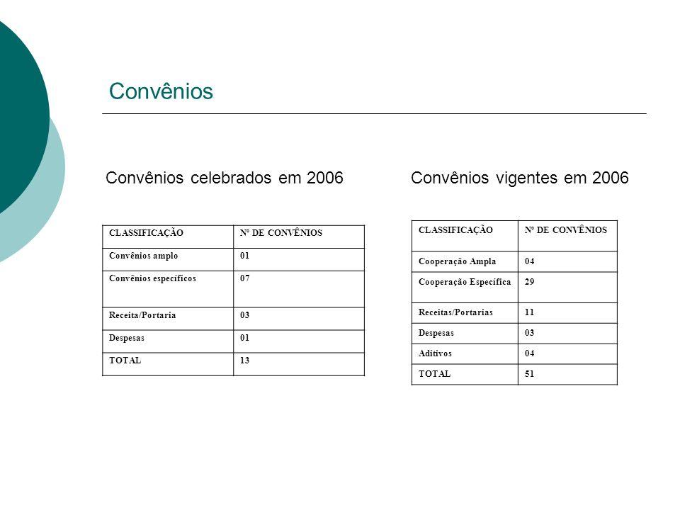 Convênios Convênios celebrados em 2006 Convênios vigentes em 2006